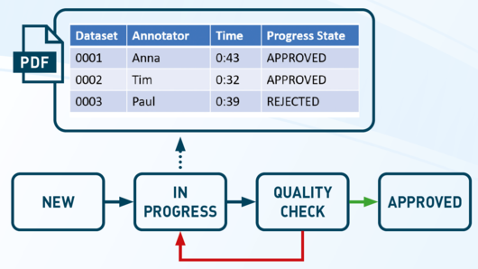 Track the quality process of your Annotation Team