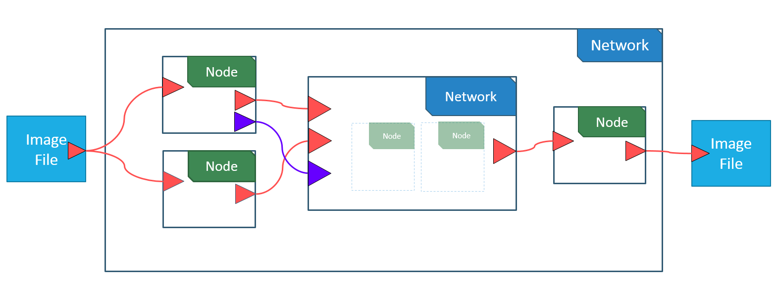 Process Network Structure